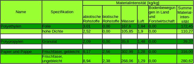 Materialintensität für Plastik und Papier im Vergleich